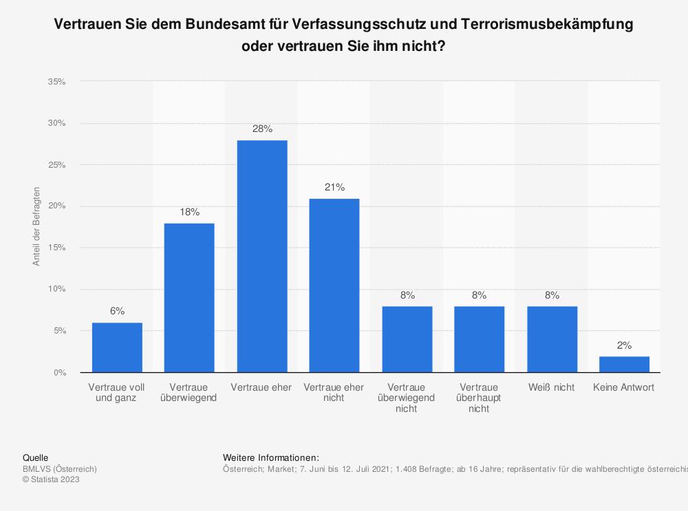 Statistik: Haben Sie Vertrauen darin, dass das Bundesamt für Verfassungsschutz und Terrorismusbekämpfung (BVT) die Sicherheit des Landes gewähren kann? | Statista