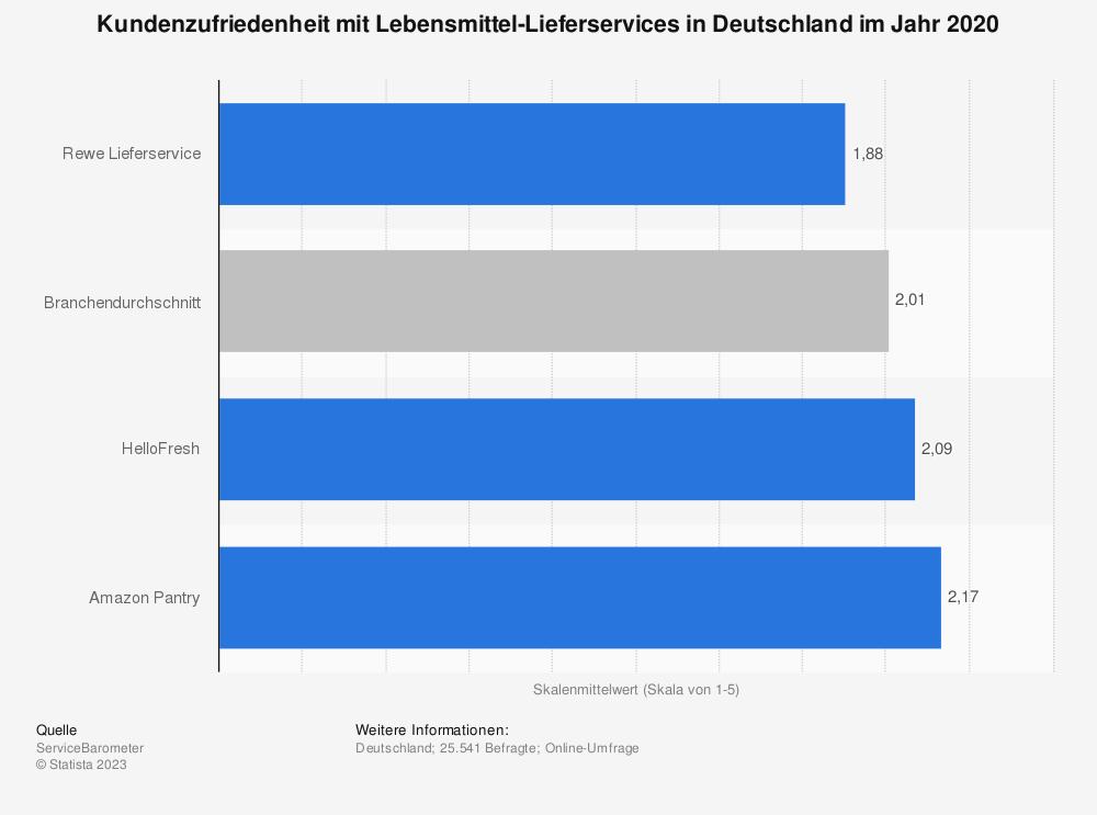 Statistik: Kundenzufriedenheit mit Lebensmittel-Lieferservices in Deutschland im Jahr 2020 | Statista