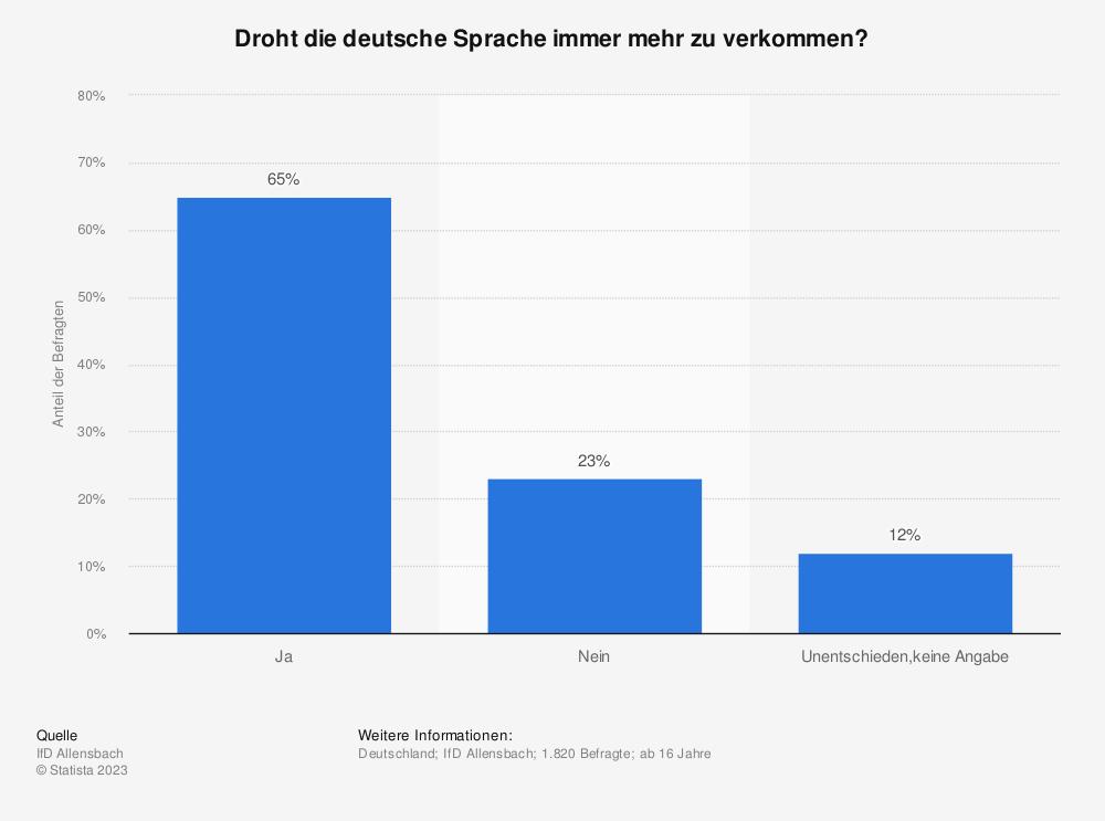 Statistik: Droht die deutsche Sprache immer mehr zu verkommen? | Statista