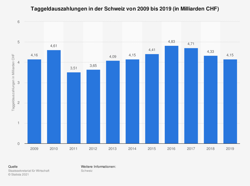 Statistik: Taggeldauszahlungen in der Schweiz von 2008 bis 2017 (in Milliarden CHF) | Statista