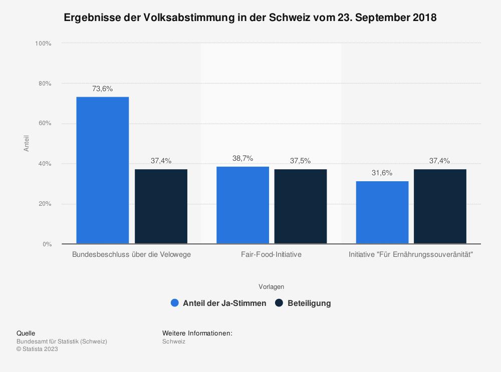 Statistik: Ergebnisse der Volksabstimmung in der Schweiz vom 23. September 2018 | Statista
