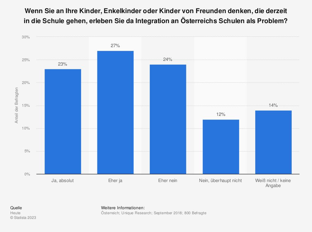 Statistik: Wenn Sie an Ihre Kinder, Enkelkinder oder Kinder von Freunden denken, die derzeit in die Schule gehen, erleben Sie da Integration an Österreichs Schulen als Problem? | Statista