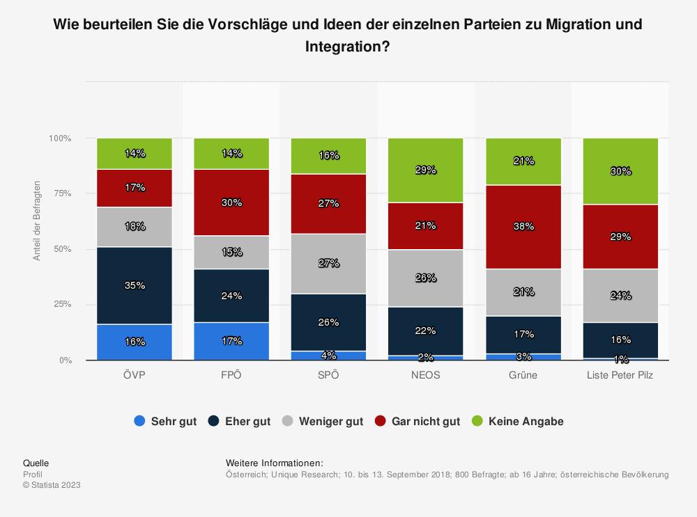 Statistik: Wie beurteilen Sie die Vorschläge und Ideen der einzelnen Parteien zu Migration und Integration? | Statista