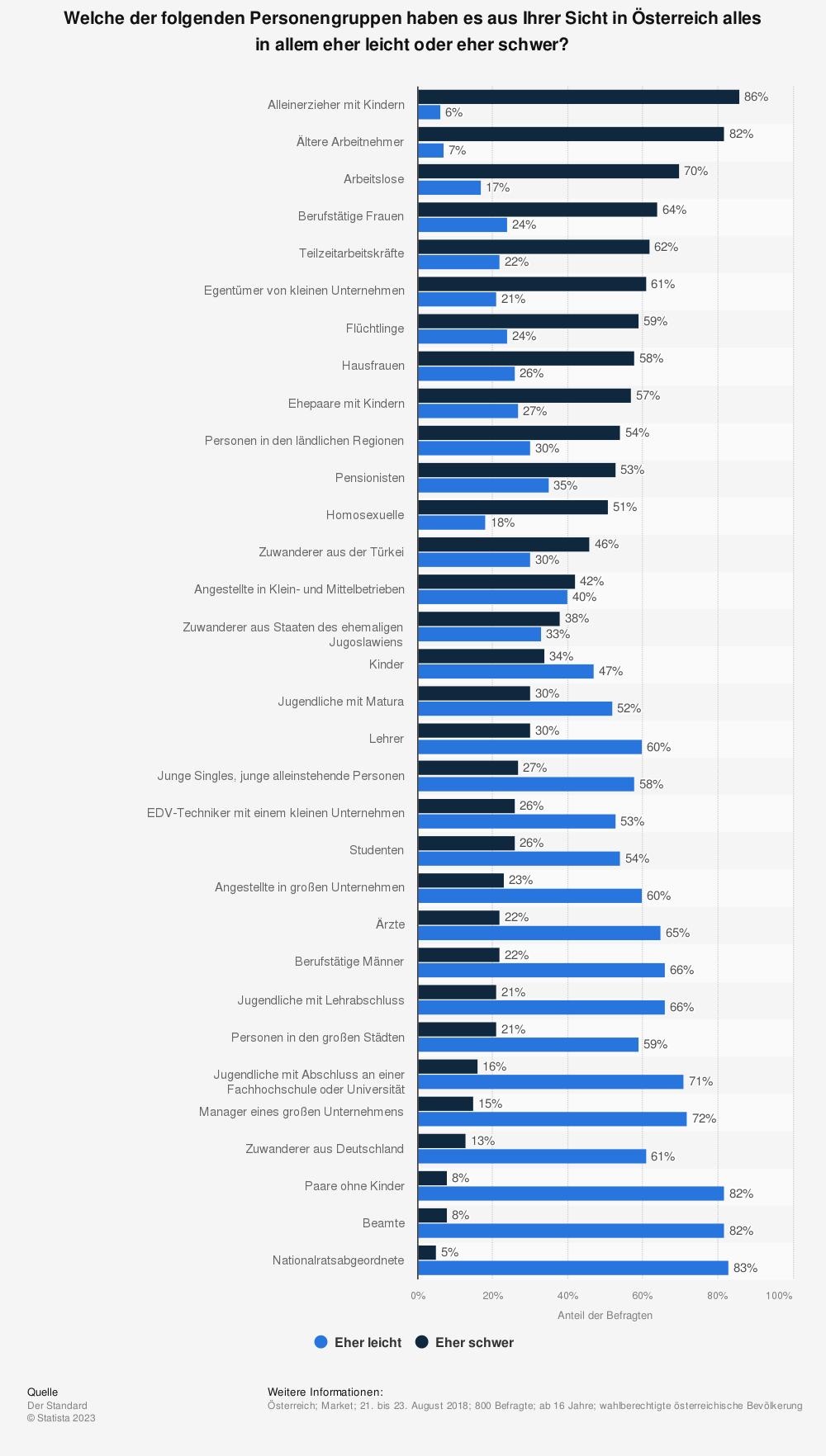 Statistik: Welche der folgenden Personengruppen haben es aus Ihrer Sicht in Österreich alles in allem eher leicht oder eher schwer?   Statista