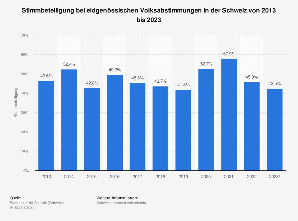 Statistik: Stimmbeteiligung bei eidgenössischen Volksabstimmungen in der Schweiz von 2008 bis 2018 | Statista