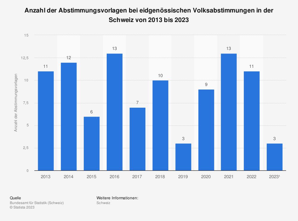 Statistik: Anzahl der Abstimmungsvorlagen bei eidgenössischen Volksabstimmungen in der Schweiz von 2009 bis 2019 | Statista