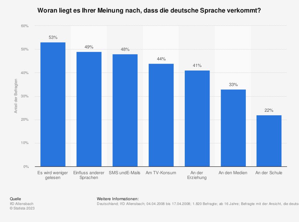Statistik: Woran liegt es Ihrer Meinung nach, dass die deutsche Sprache verkommt? | Statista