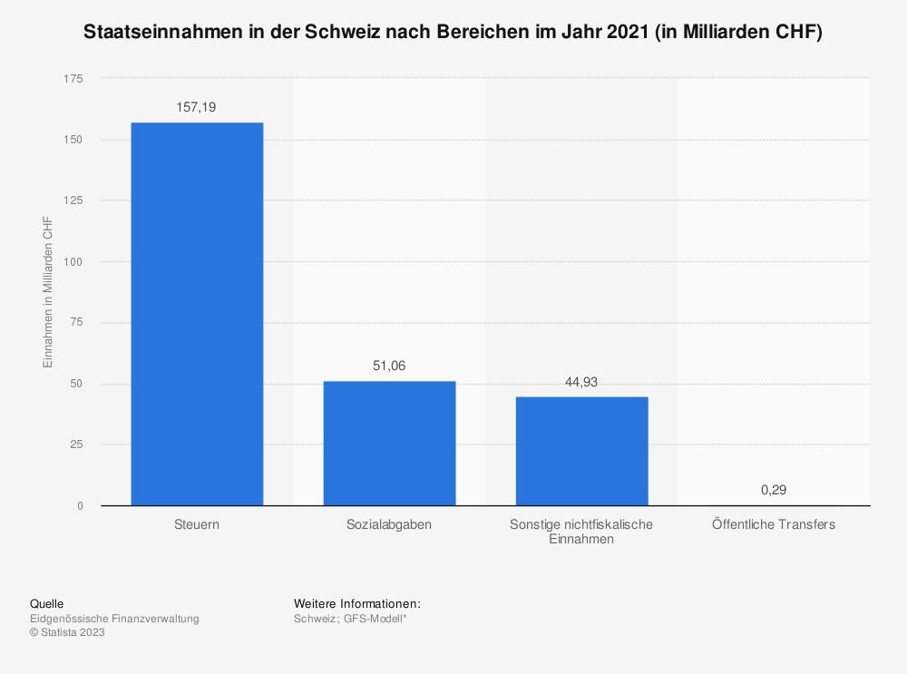 Statistik: Staatseinnahmen in der Schweiz nach Bereichen im Jahr 2018 (in Milliarden CHF) | Statista