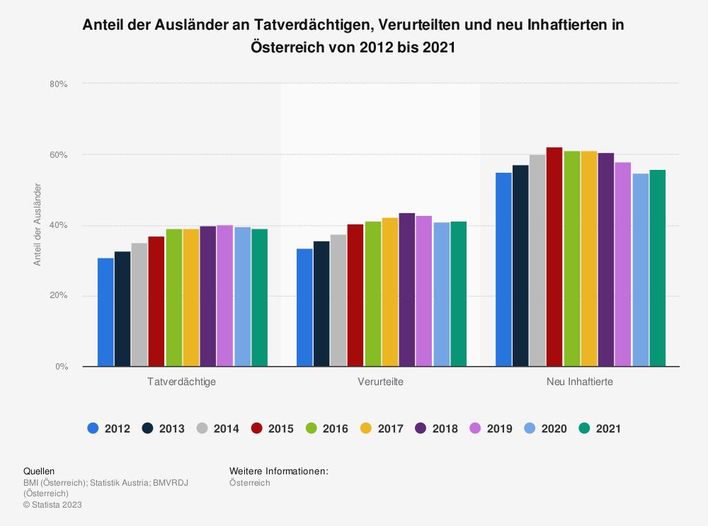 Statistik: Anteil der Ausländer an Tatverdächtigen, Verurteilten und neu Inhaftierten in Österreich von 2013 bis 2017 | Statista