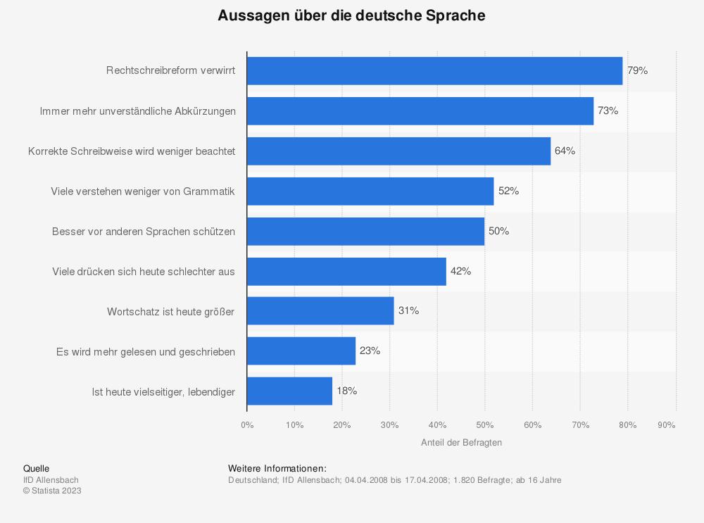 Statistik: Aussagen über die deutsche Sprache | Statista