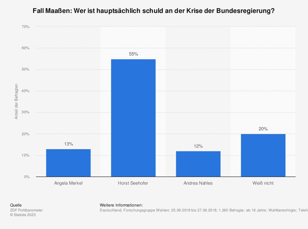Statistik: Fall Maaßen: Wer ist hauptsächlich schuld an der Krise der Bundesregierung? | Statista