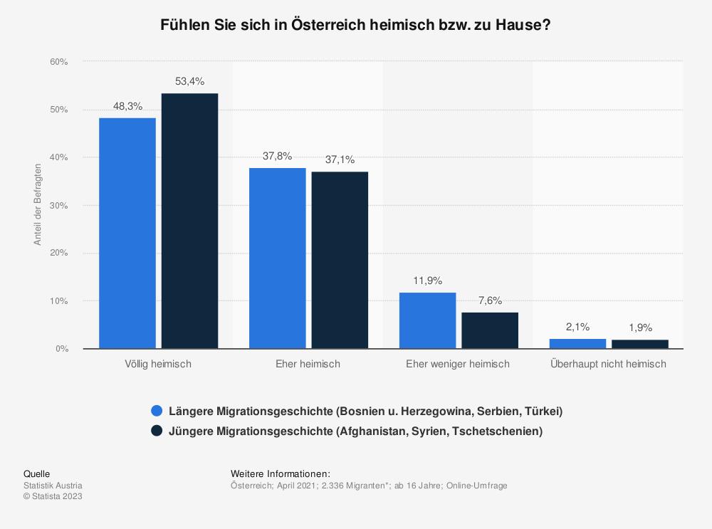 Statistik: Fühlen Sie sich in Österreich heimisch bzw. zu Hause?   Statista