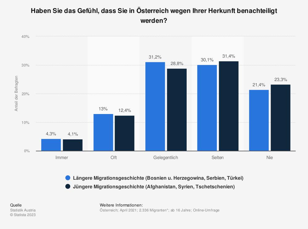 Statistik: Haben Sie das Gefühl, dass Sie in Österreich benachteiligt werden, weil Sie Zuwanderer sind? | Statista