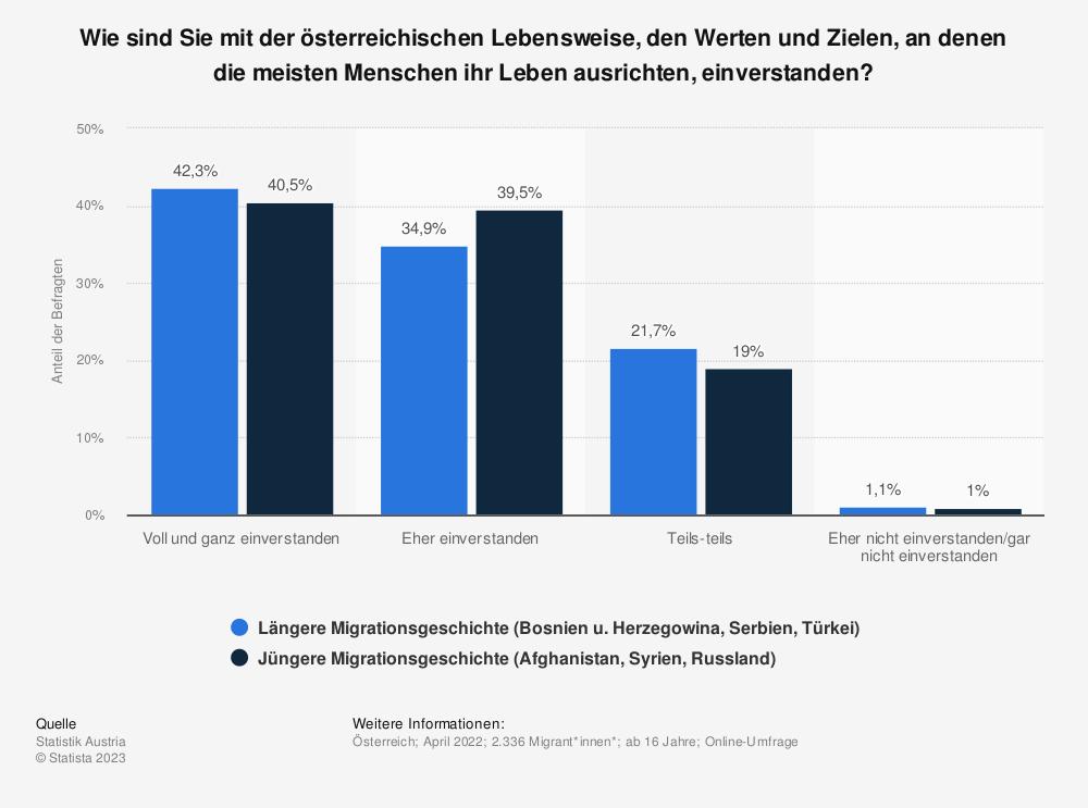 Statistik: Wie einverstanden sind Sie mit der österreichischen Gesellschaft allgemein? | Statista