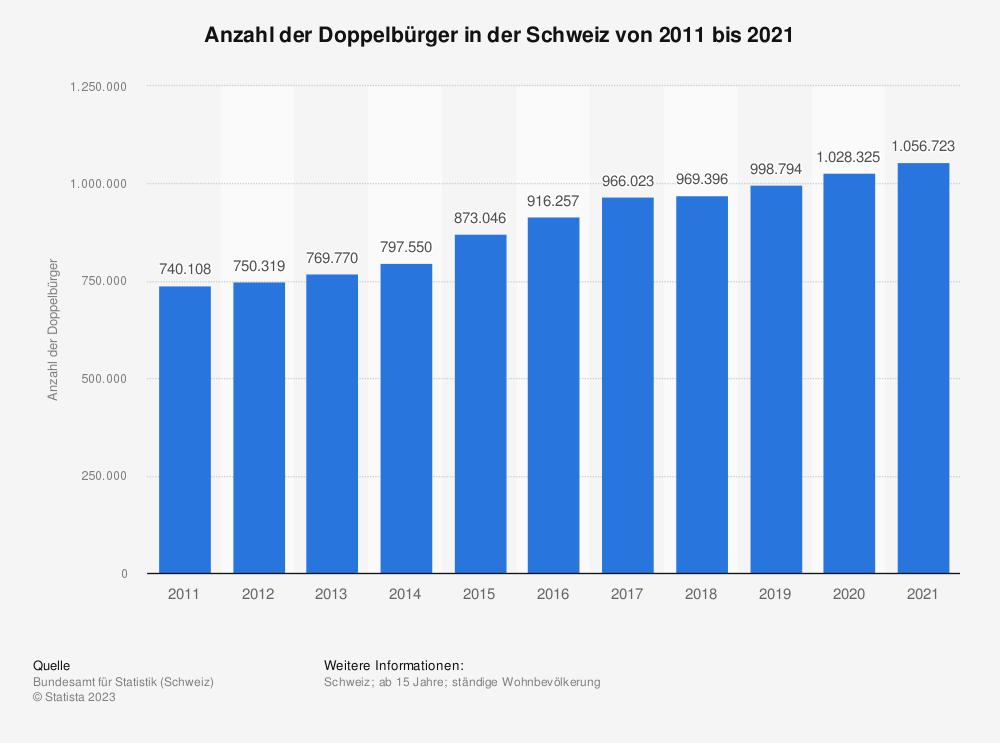 Statistik: Anzahl der Doppelbürger in der Schweiz von 2010 bis 2019 | Statista