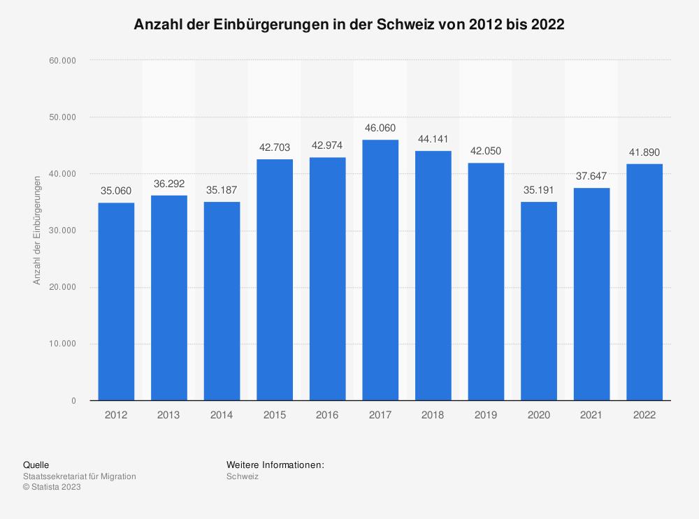 Statistik: Anzahl der Einbürgerungen in der Schweiz von 2008 bis 2018 | Statista