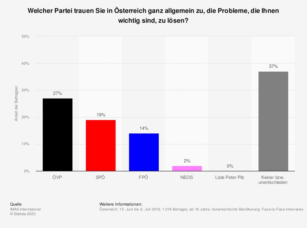 Statistik: Welcher Partei trauen Sie in Österreich ganz allgemein zu, die Probleme, die Ihnen wichtig sind, zu lösen? | Statista