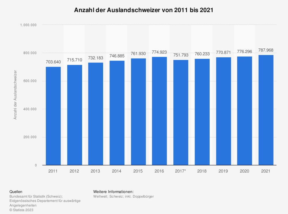 Statistik: Anzahl der Auslandschweizer von 2008 bis 2018 | Statista