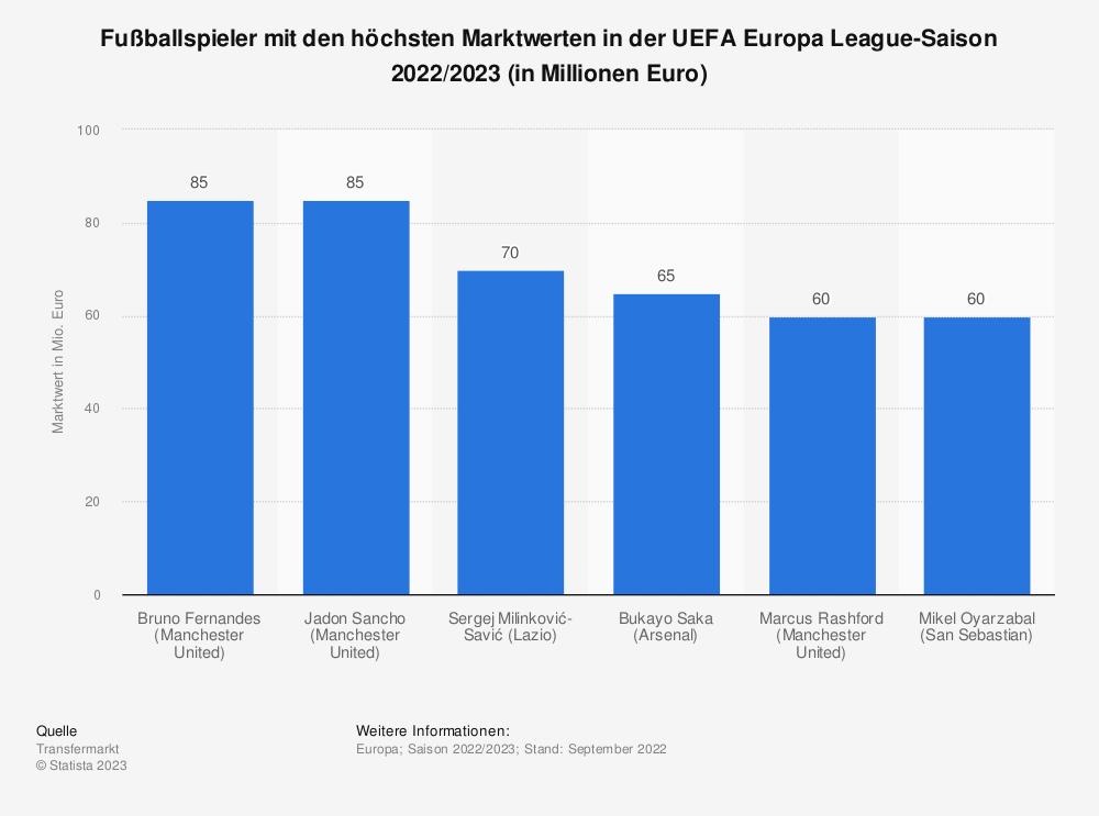 Statistik: Fußballspieler mit den höchsten Marktwerten in der UEFA Europa League-Saison 2020/2021 (in Millionen Euro) | Statista