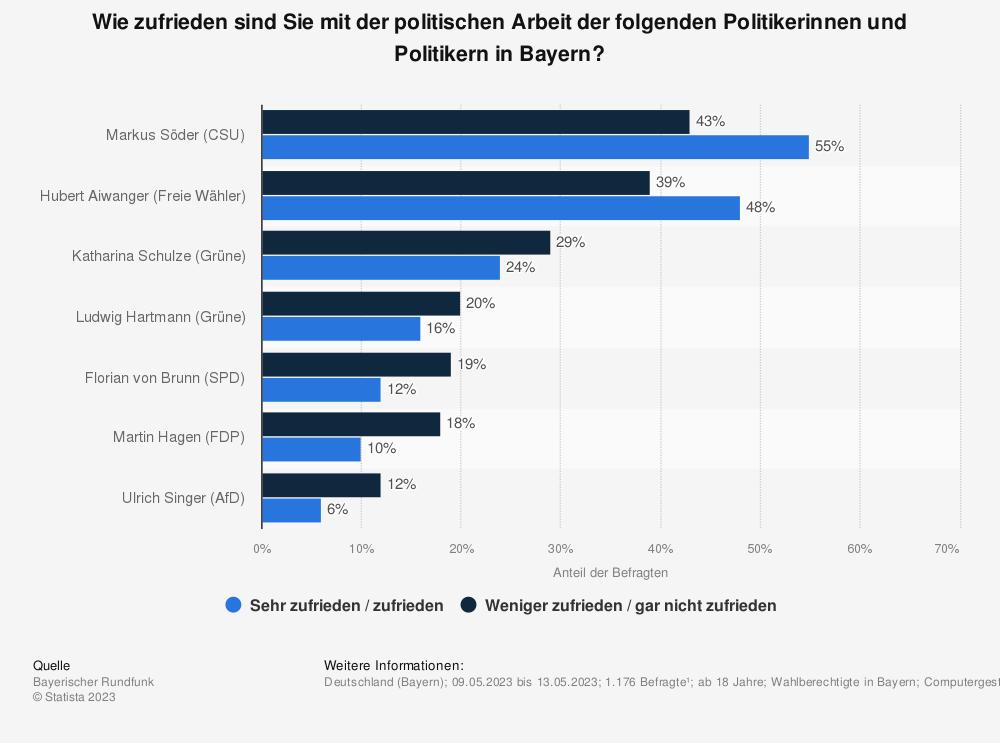 Statistik: Wie zufrieden sind Sie mit den folgenden Politikerinnen und Politikern in Bayern? | Statista