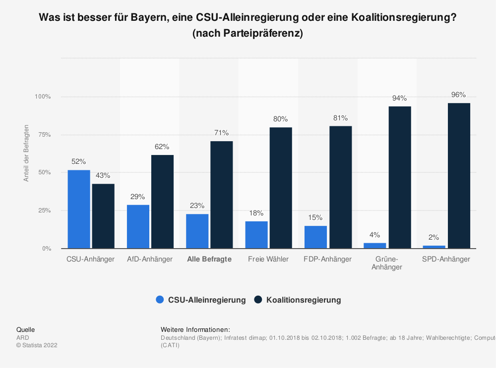Statistik: Was ist besser für Bayern, eine CSU-Alleinregierung oder eine Koalitionsregierung? [nach Parteipräferenz] | Statista
