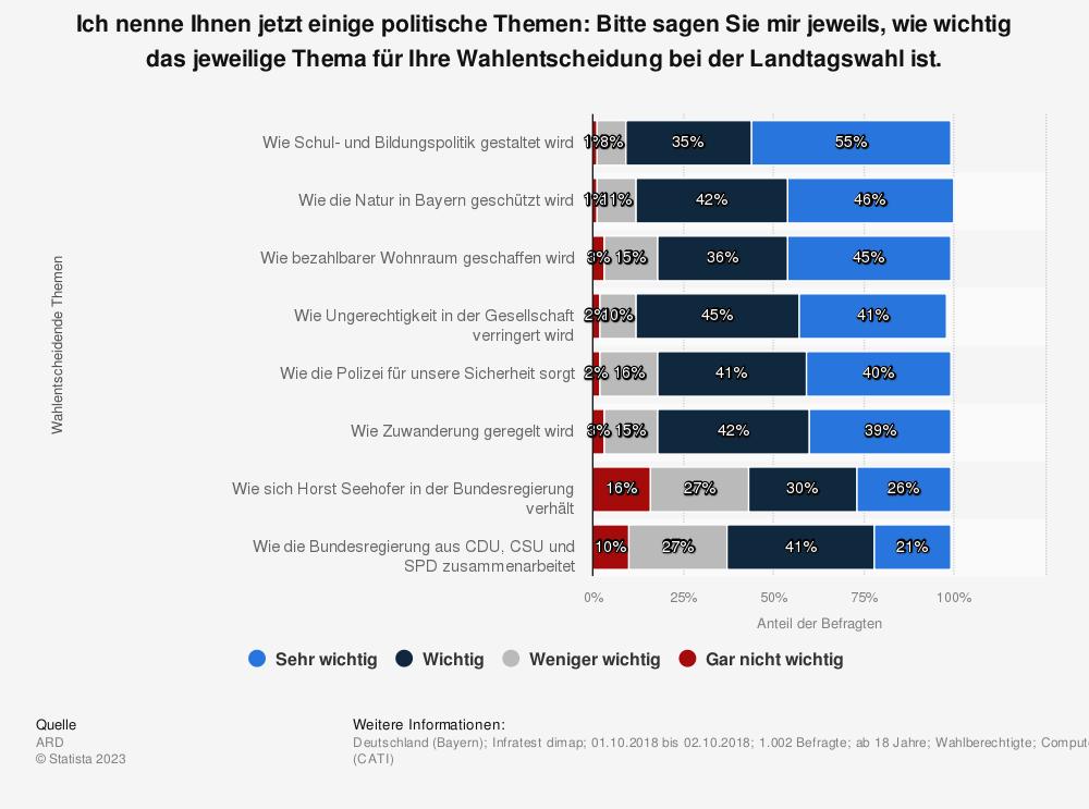 Statistik: Ich nenne Ihnen jetzt einige politische Themen: Bitte sagen Sie mir jeweils, wie wichtig das jeweilige Thema für Ihre Wahlentscheidung bei der Landtagswahl ist. | Statista