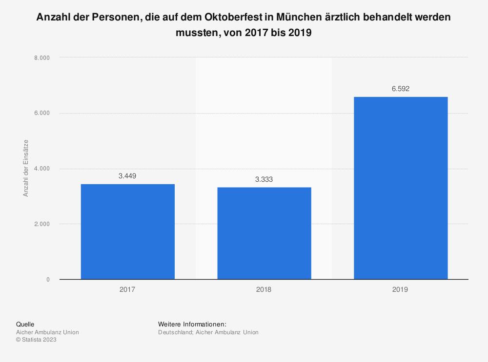 Statistik: Anzahl der Personen, die auf dem Oktoberfest in München ärztlich behandelt werden mussten, von 2017 bis 2019 | Statista