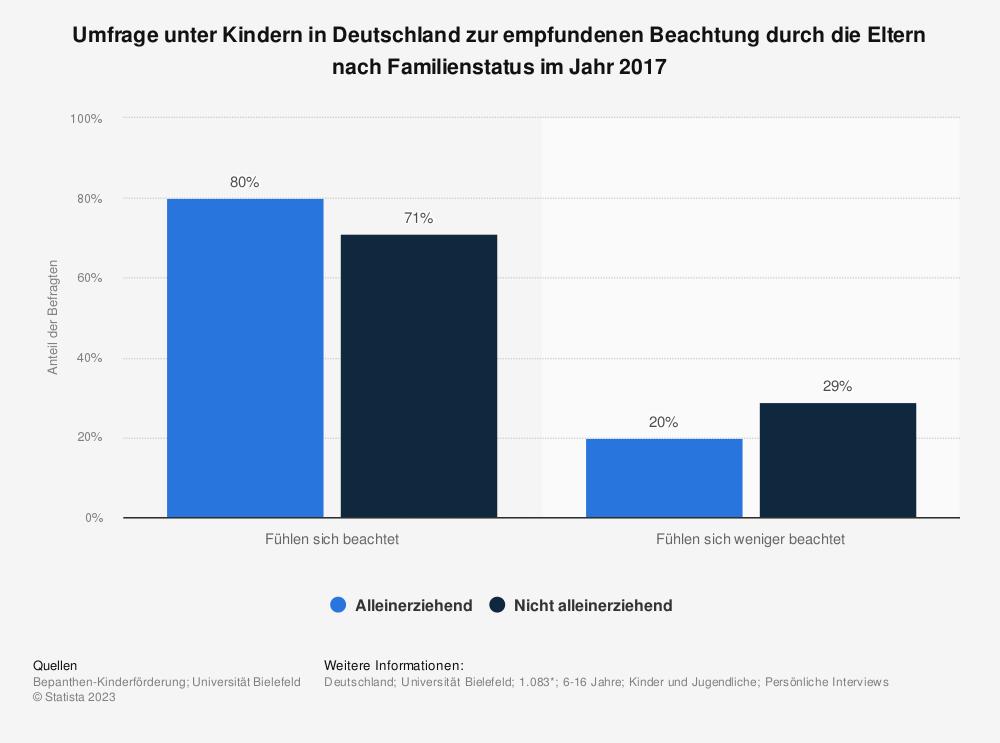 Statistik: Umfrage unter Kindern in Deutschland zur empfundenen Beachtung durch die Eltern nach Familienstatus im Jahr 2017 | Statista