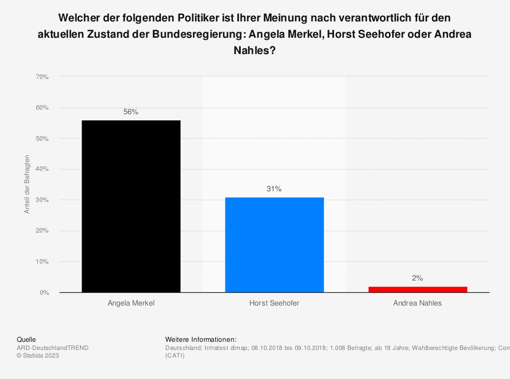Statistik: Welcher der folgenden Politiker ist Ihrer Meinung nach verantwortlich für den aktuellen Zustand der Bundesregierung: Angela Merkel, Horst Seehofer oder Andrea Nahles?  | Statista