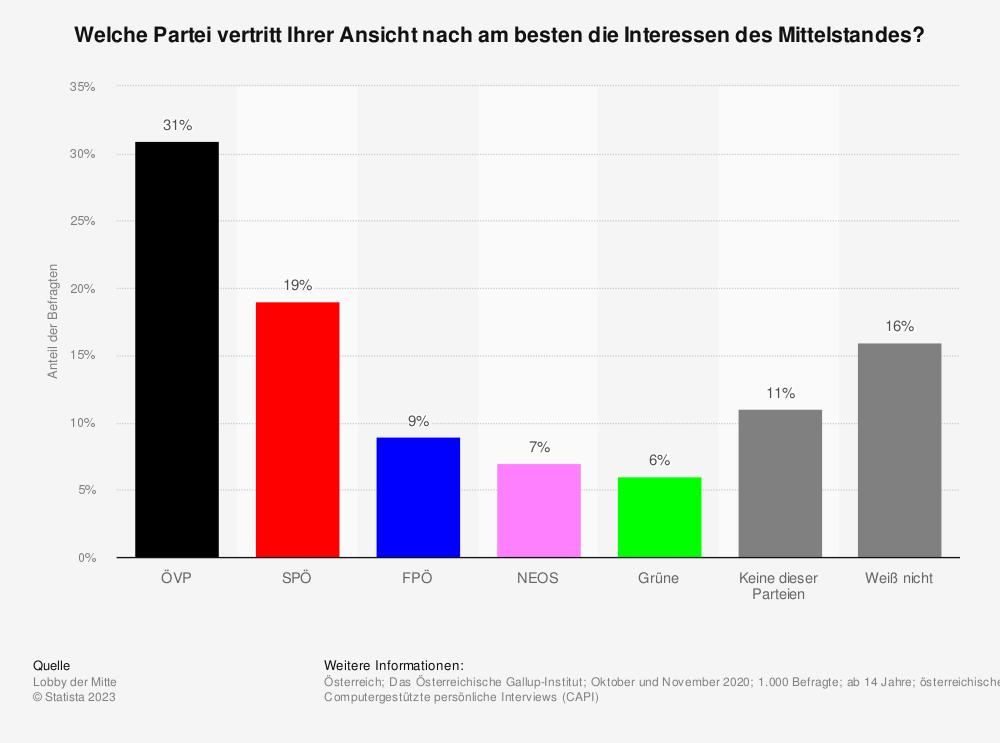 Statistik: Welche Partei vertritt Ihrer Ansicht nach am besten die Interessen des Mittelstandes? | Statista