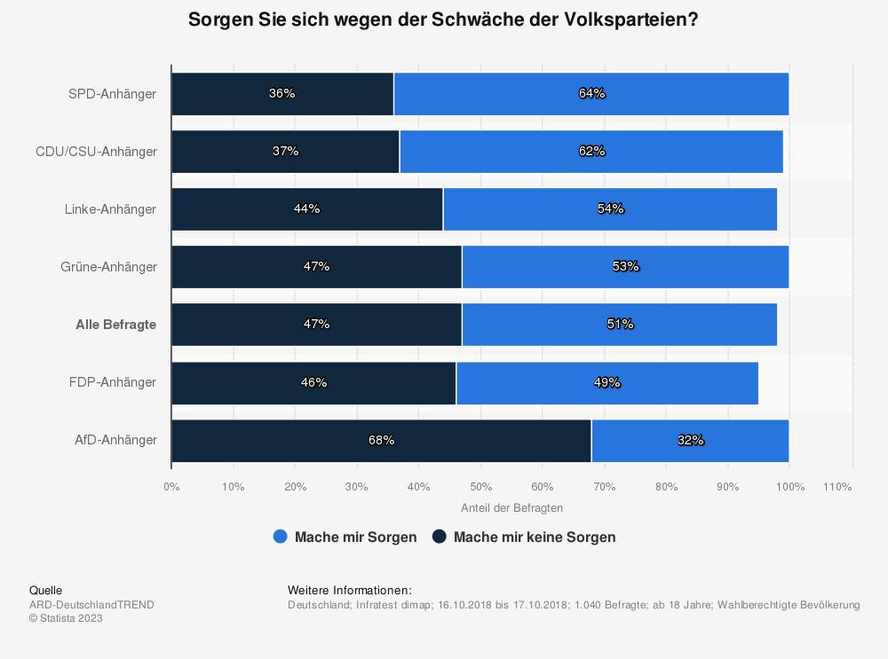 Statistik: Sorgen Sie sich wegen der Schwäche der Volksparteien?  | Statista