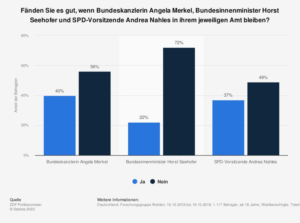 Statistik: Fänden Sie es gut, wenn Bundeskanzlerin Angela Merkel, Bundesinnenminister Horst Seehofer und SPD-Vorsitzende Andrea Nahles in ihrem jeweiligen Amt bleiben? | Statista
