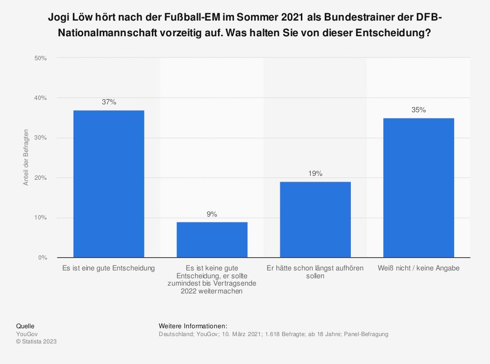Statistik: Sollte Jogi Löw Trainer der Nationalmannschaft bleiben? | Statista