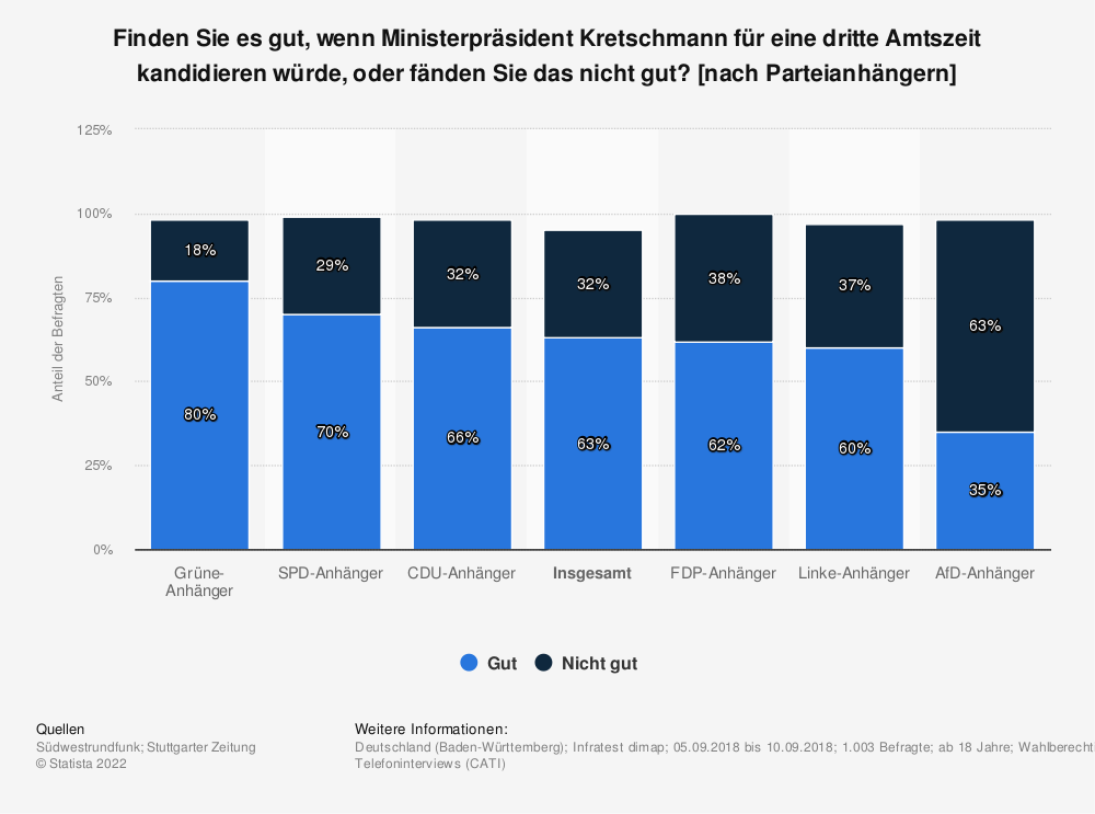 Statistik: Finden Sie es gut, wenn Ministerpräsident Kretschmann für eine dritte Amtszeit kandidieren würde, oder fänden Sie das nicht gut? [nach Parteianhängern] | Statista