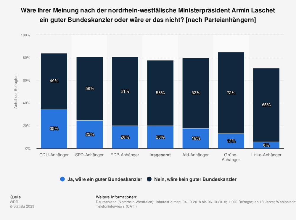 Statistik: Wäre Ihrer Meinung nach der nordrhein-westfälische Ministerpräsident Armin Laschet ein guter Bundeskanzler oder wäre er das nicht? [nach Parteianhängern] | Statista
