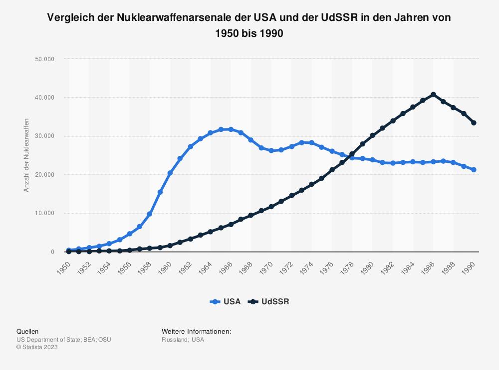 Statistik: Vergleich der Nuklearwaffenarsenale der USA und der UdSSR in den Jahren von 1950 bis 1990 | Statista