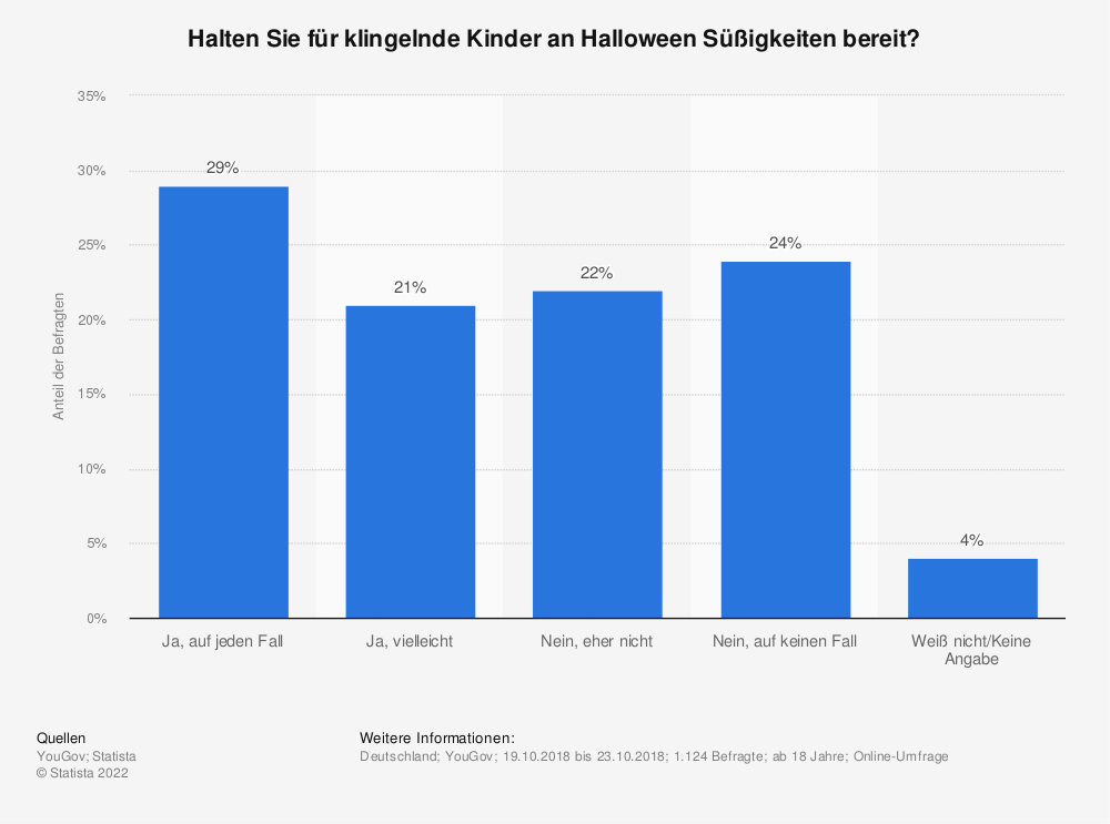Statistik: Halten Sie für klingelnde Kinder an Halloween Süßigkeiten bereit? | Statista
