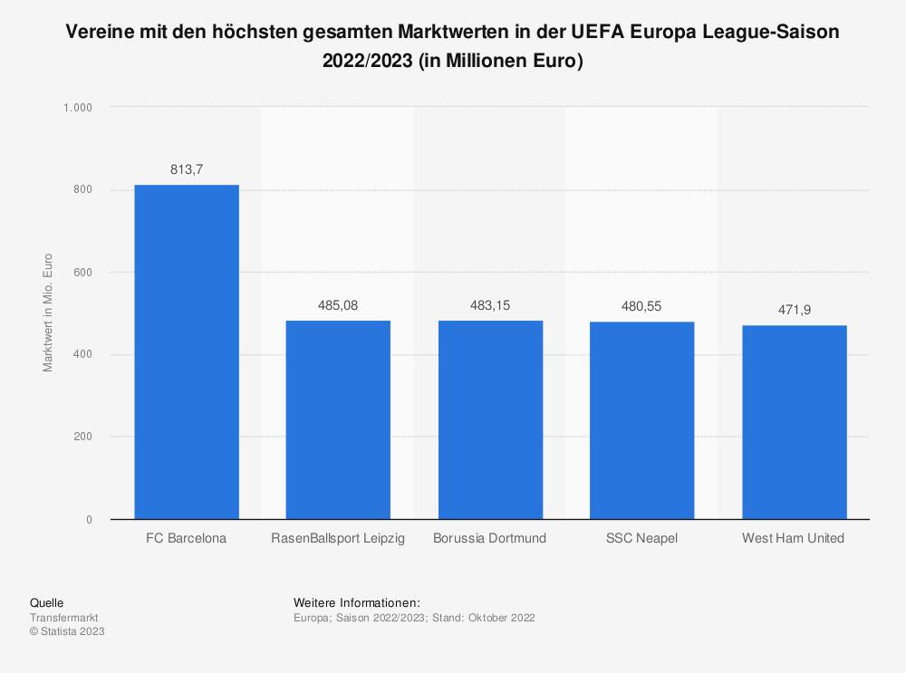 Statistik: Vereine mit den höchsten gesamten Marktwerten in der UEFA Europa League-Saison 2019/2020 (Stand: März 2020; in Millionen Euro) | Statista