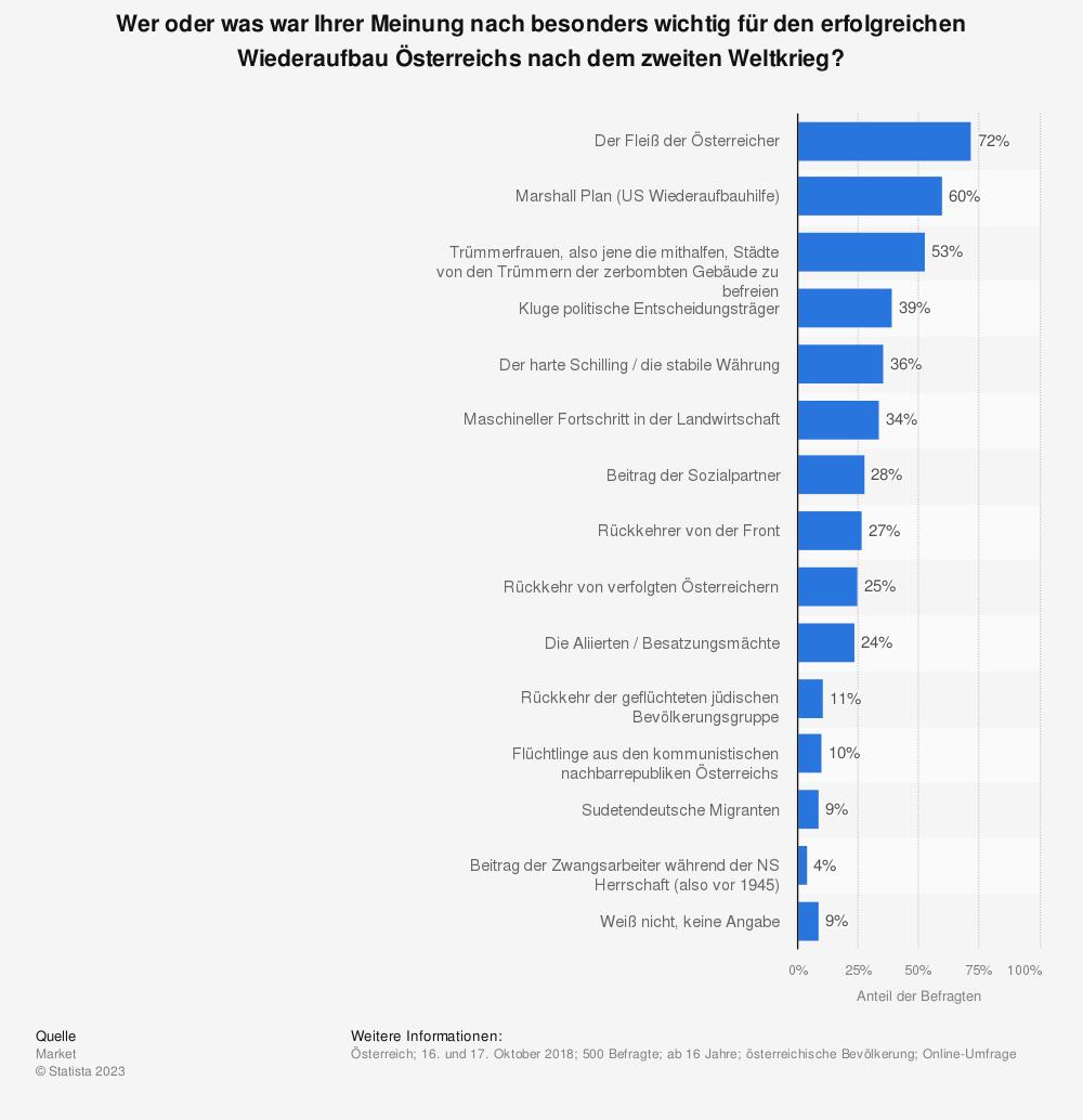 Statistik: Wer oder was war Ihrer Meinung nach besonders wichtig für den erfolgreichen Wiederaufbau Österreichs nach dem zweiten Weltkrieg? | Statista