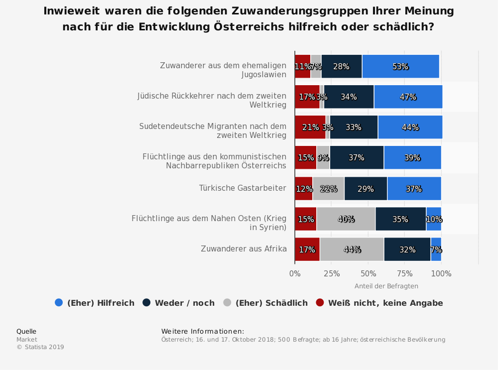 Statistik: Inwieweit waren die folgenden Zuwanderungsgruppen Ihrer Meinung nach für die Entwicklung Österreichs hilfreich oder schädlich? | Statista