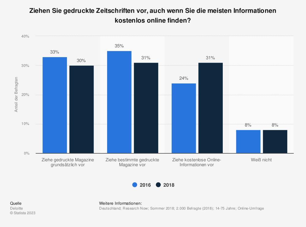 Statistik: Ziehen Sie gedruckte Zeitschriften vor, auch wenn Sie die meisten Informationen kostenlos online finden? | Statista