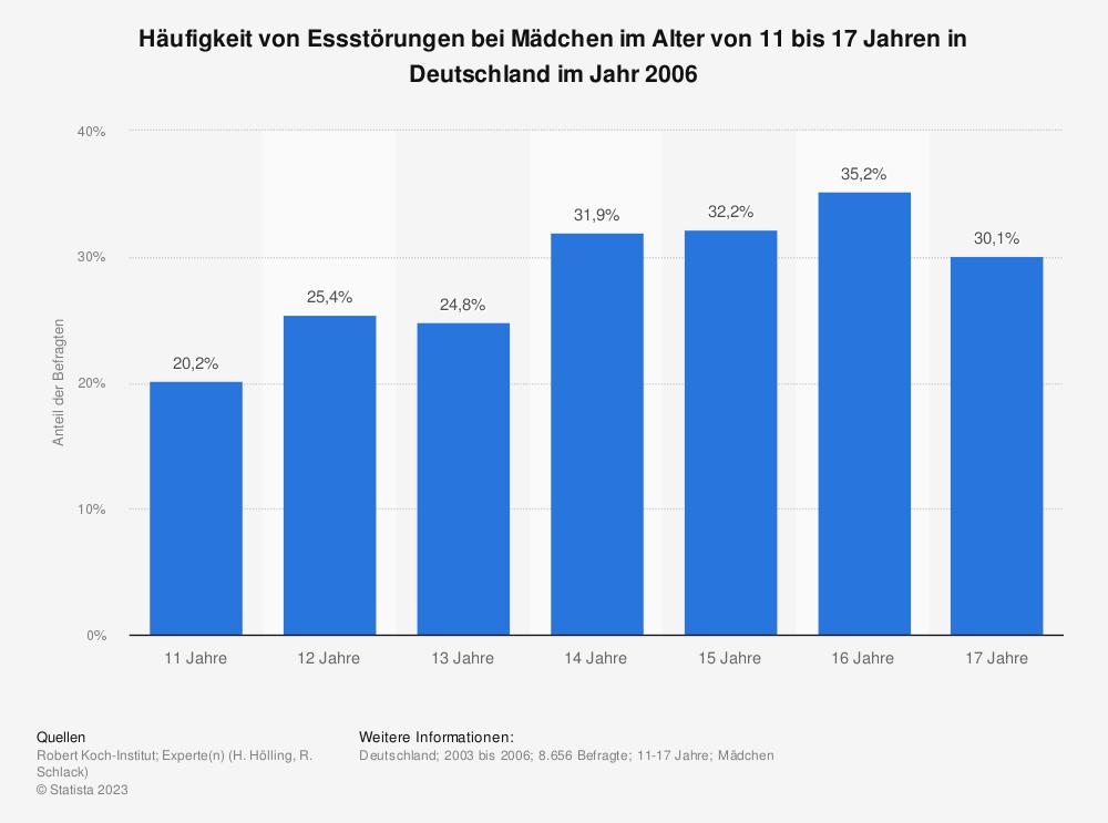 Statistik: Häufigkeit von Essstörungen bei Mädchen im Alter von 11 bis 17 Jahren in Deutschland im Jahr 2006 | Statista