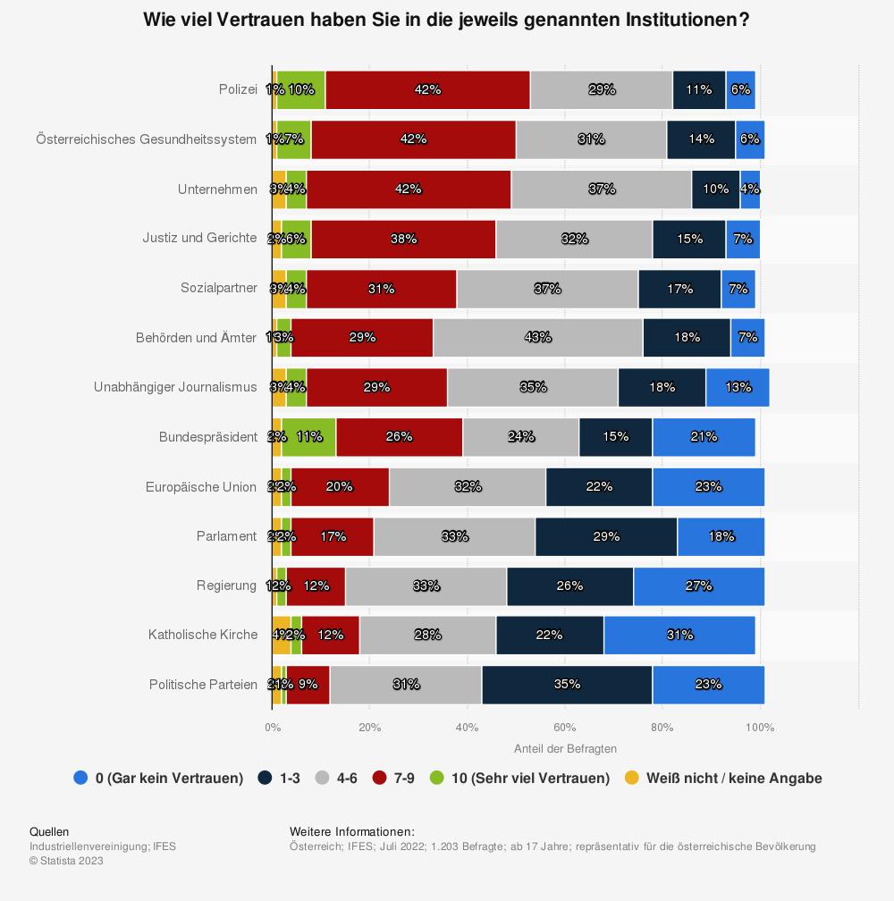 Statistik: Haben Sie Vertrauen in folgende Institutionen? | Statista