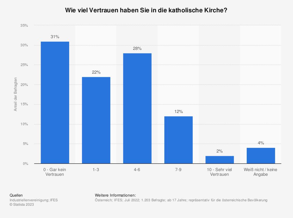 Statistik: Haben Sie Vertrauen in die Kirche? | Statista