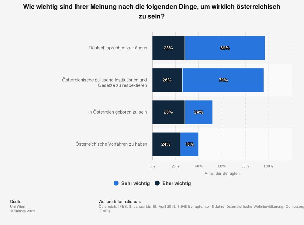 Statistik: Wie wichtig sind Ihrer Meinung nach die folgenden Dinge, um wirklich österreichisch zu sein? | Statista