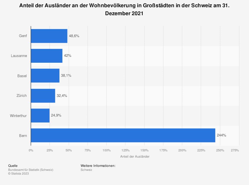 Statistik: Anteil der Ausländer an der Wohnbevölkerung in Großstädten in der Schweiz am 31. Dezember 2018 | Statista