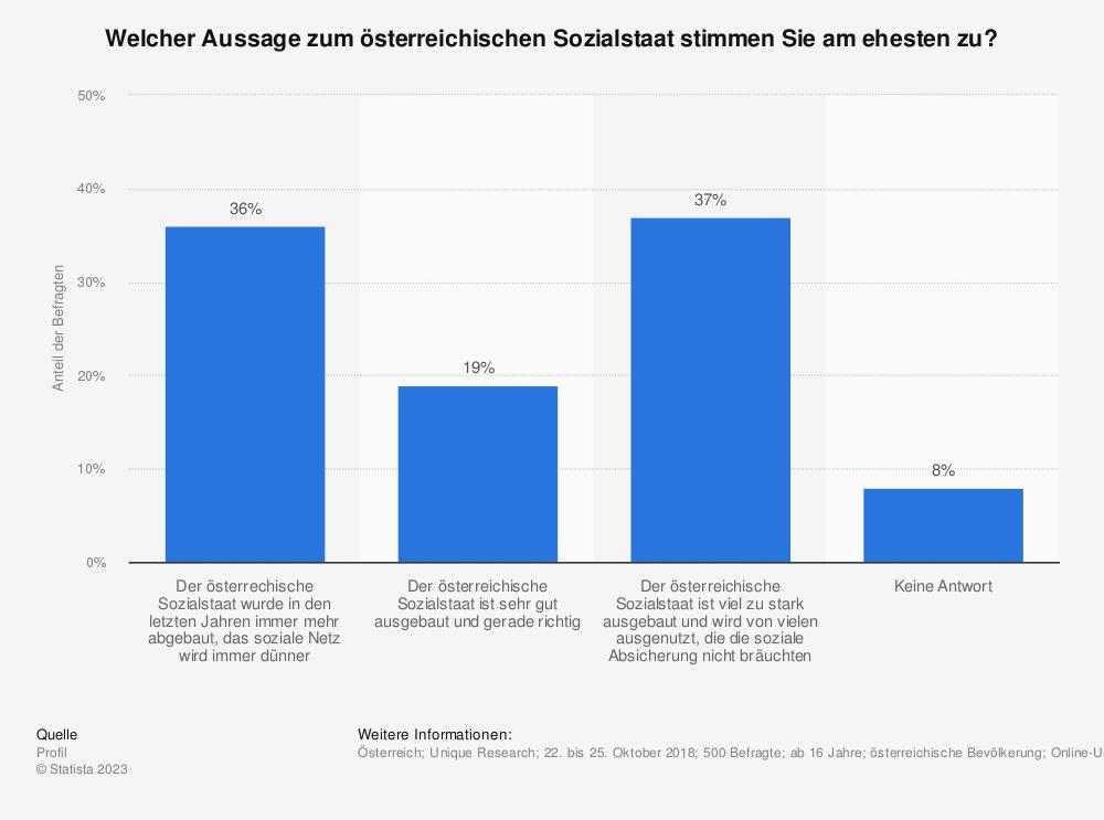 Statistik: Welcher Aussage zum österreichischen Sozialstaat stimmen Sie am ehesten zu? | Statista