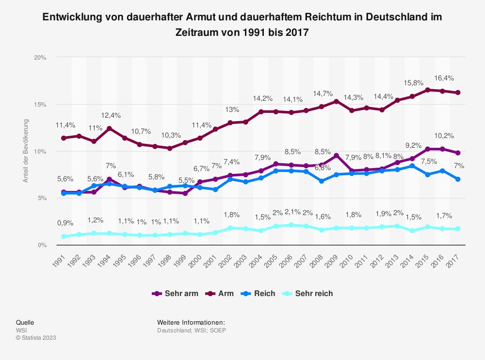 Statistik: Entwicklung von dauerhafter Armut und dauerhaftem Reichtum in Deutschland im Zeitraum von 1991 bis 2015 | Statista