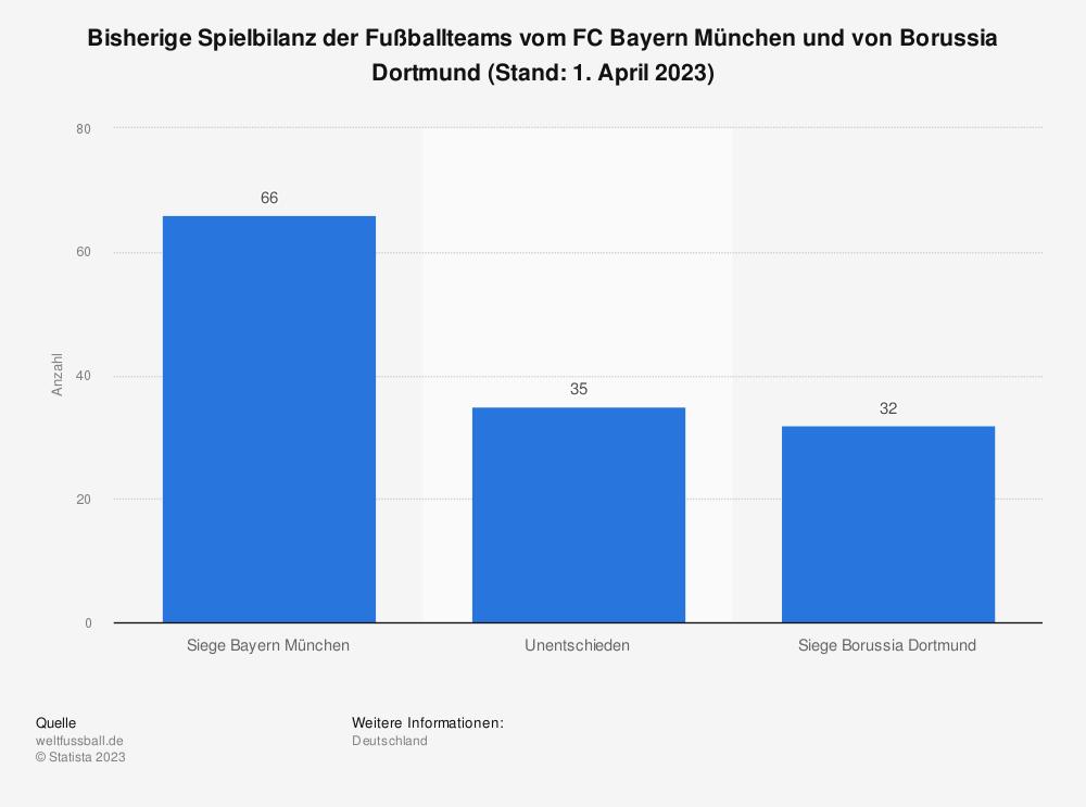 Statistik: Bisherige Spielbilanz der Fußballteams vom FC Bayern München und von Borussia Dortmund (Stand: 7. November 2020) | Statista