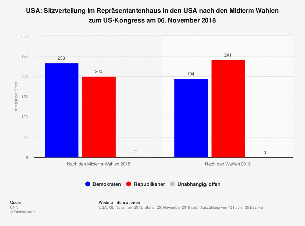 Statistik: USA: Sitzverteilung im Repräsentantenhaus in den USA nach den Midterm Wahlen zum US-Kongress am 06. November 2018 | Statista